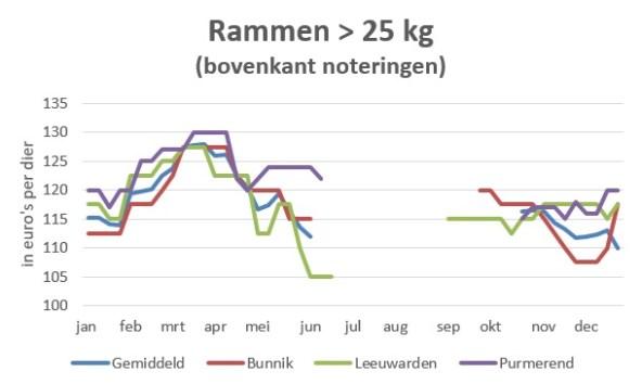 grafiek met marktprijzen van rammen boven 25 kg in 2019