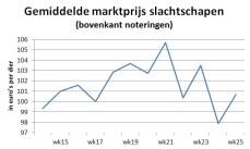 grafiek toont gemiddelde marktprijs van slachtschapen