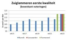 grafiek met marktprijzen van zuiglammeren tot week 23 2020