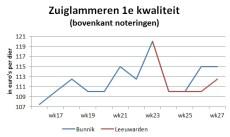 grafiek met marktprijzen van zuiglammren op veemarkten in Leeuwarden en Bunnik