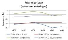 grafiek toont marktprijzen van slachtlammeren op veemarkten in Bunnik en Leeuwarden