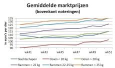 Grafiek met gemiddelde marktprijzen toont goede schapenhandel