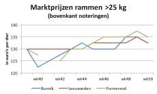 grafiek met marktprijzen van rammen - week 50 2020