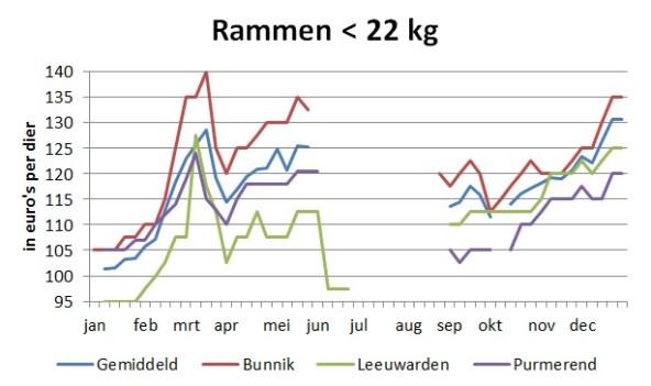 grafiek met marktprijzen van rammen tot 22 kg