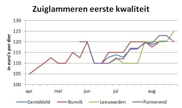 grafiek met marktprijzen van zuiglammeren eerste kwaliteit