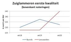 Grafiek met marktprijzen van zuiglammeren op de veemarkten in Bunnik en Leeuwarden
