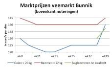 marktprijzen van slachtlammeren en zuiglammeren op veemarkt Bunnik