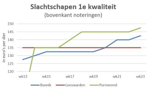 grafiek met marktprijzen van slachtschapen op veemarkten in Bunnik, Leeuwarden en Purmerend