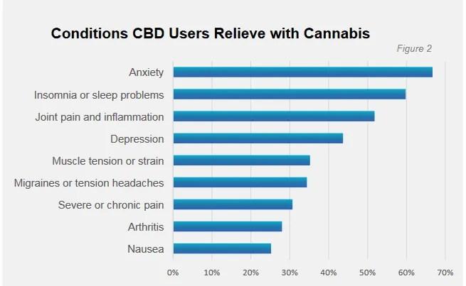 Utilisation du CBD selon la cause