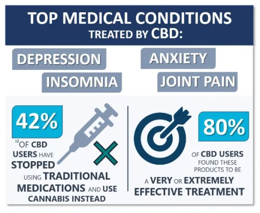 Etude internationale : 42% des utilisateurs de CBD stoppent leurs médicaments traditionnels