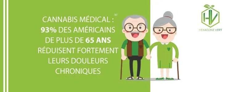 Cannabis médical : 93% des seniors réduisent fortement leurs douleurs chroniques