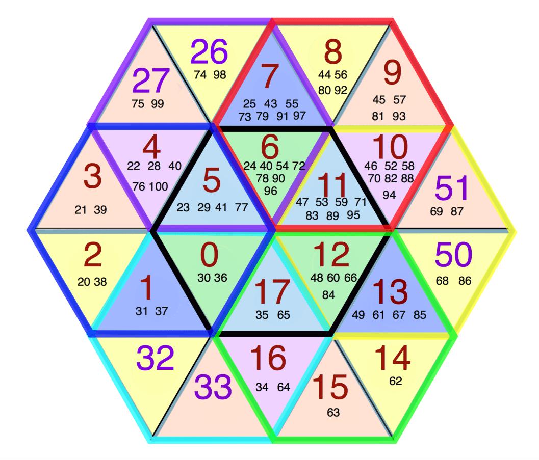 hexagoncolor0and1  Prime Hexagon: 0 through 100.