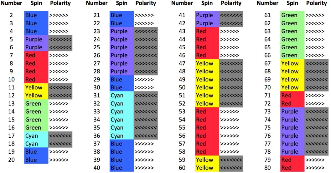 Numbers and their 'spin' states in the Prime Hexagon.