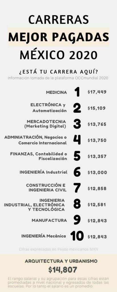 Cuanto Gana Un Arquitecto 2020 Y Hasta Cuanto Puede Ganar