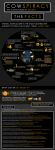 Cowspiracy-Infographic