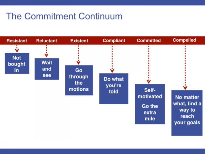 Commitment Continuum