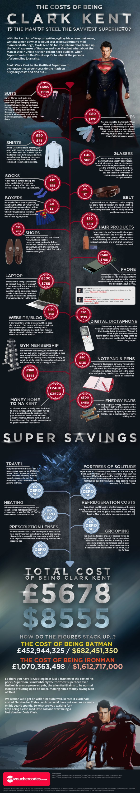 the-cost-of-being-clark-kent
