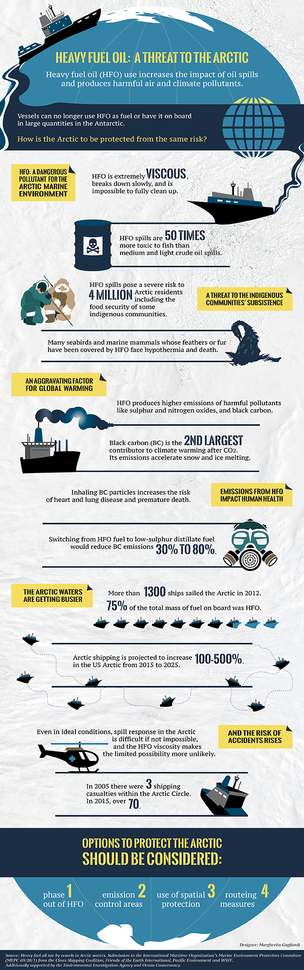 Heavy Fuel Oil: A Threat to the Arctic