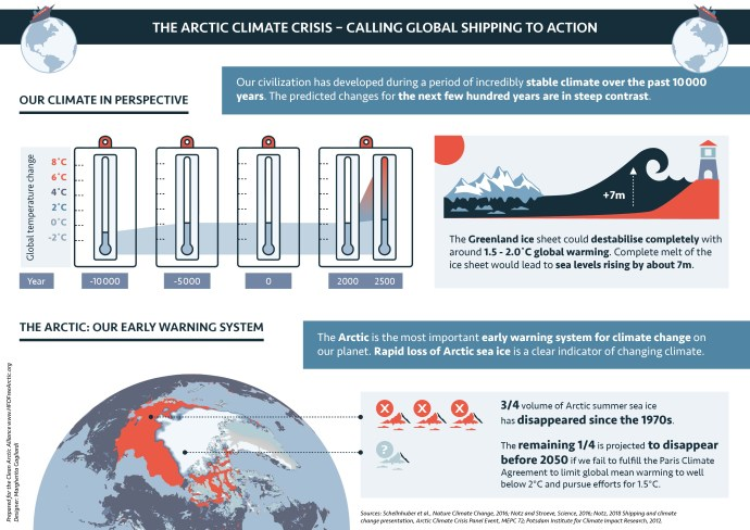 The Arctic Climate Crisis: Calling Global Shipping to Action