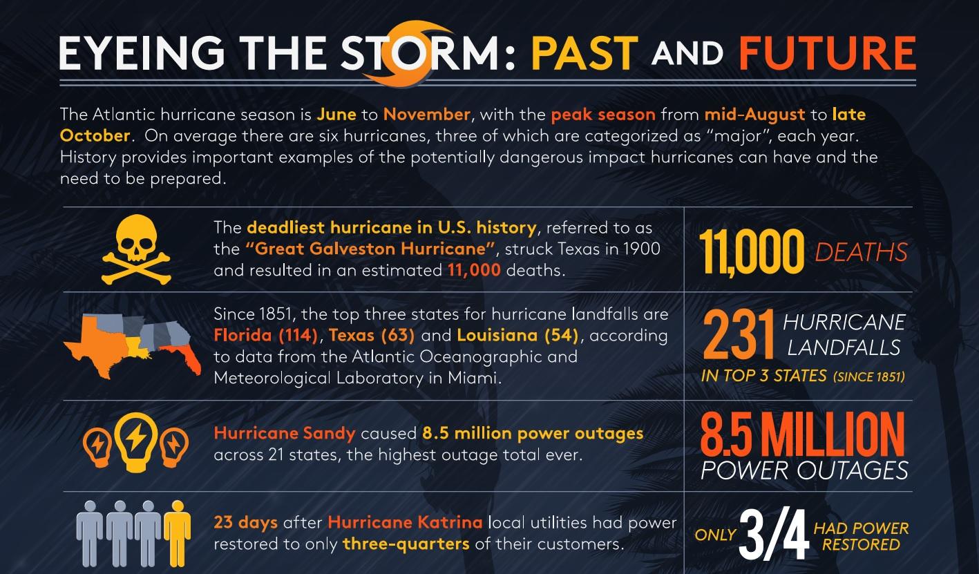 Hurricane H