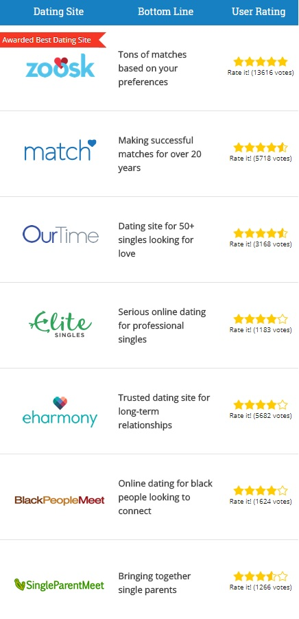 top cities for dating