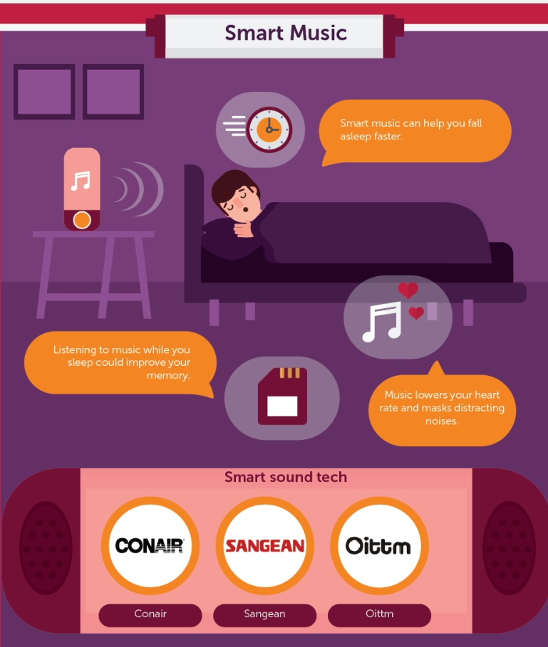 Sleep Technology That Could Give You A Great Night's Rest