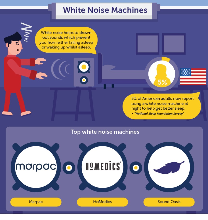 Sleepwell White noise