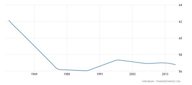 Egypt's rural population