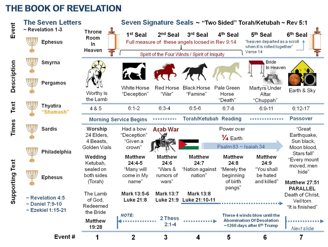 ~ DIAGRAM 1 ~  Learn REVELATION with a Hebrew Perspective
