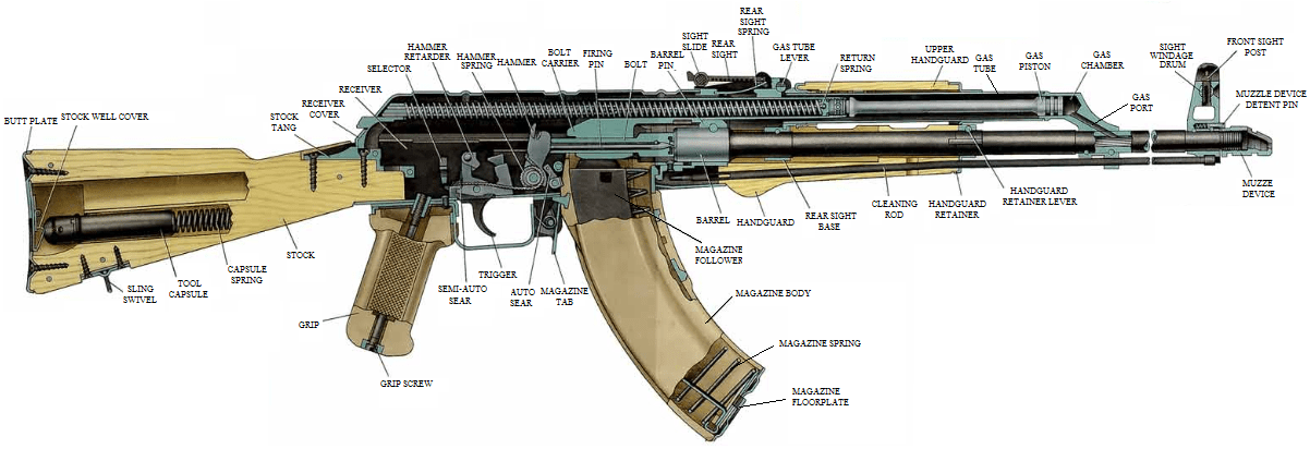 Differences Between AK-47, AK-74, AKM, AK-101, and AK-12