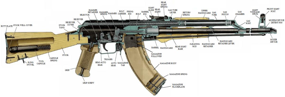Differences Between AK47, AK74, AKM, AK101, and AK12