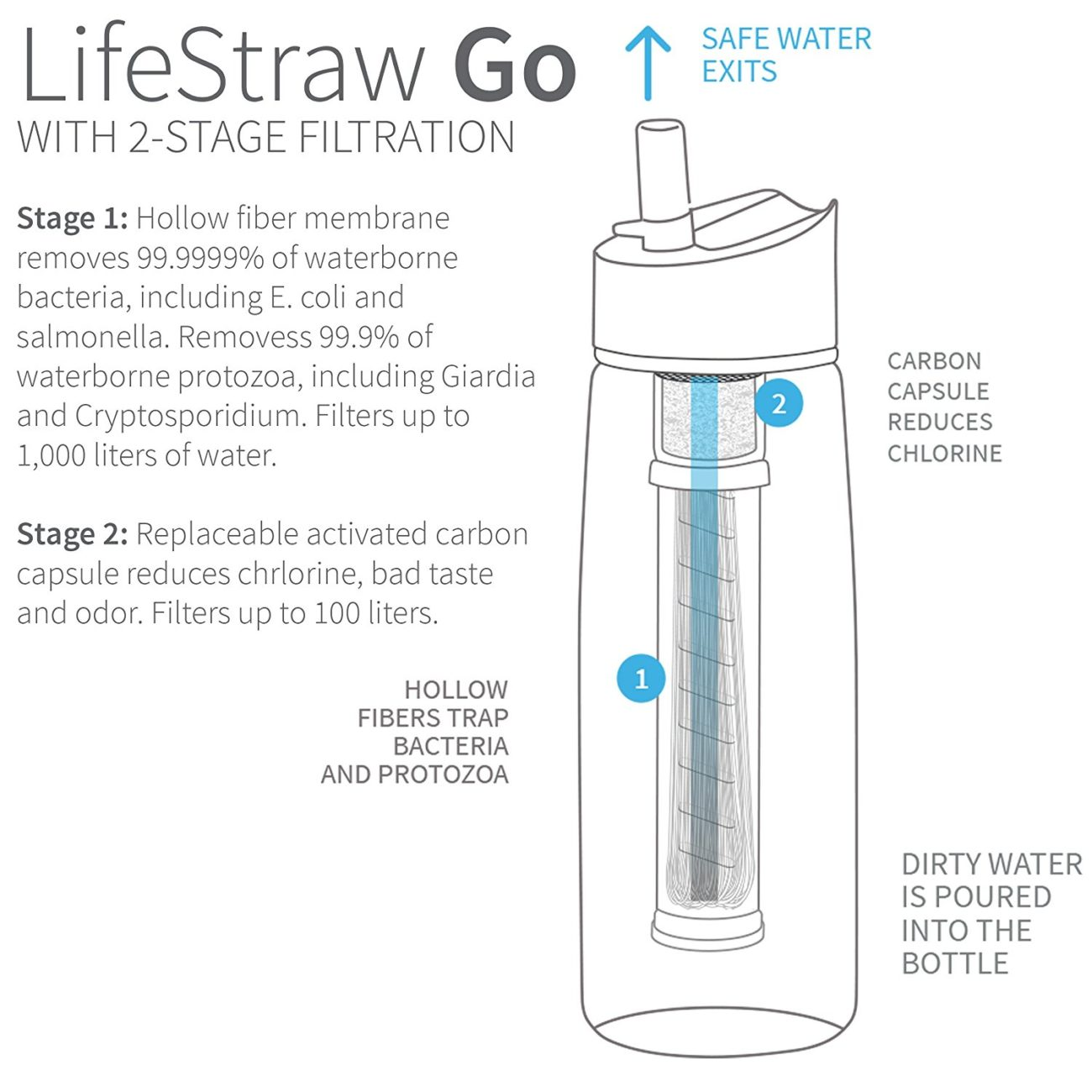 LifeStraw Go water purification survival preparation