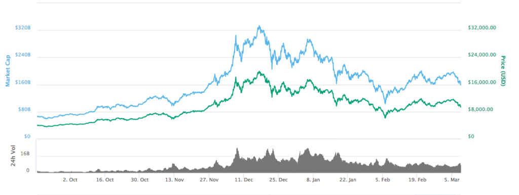 Cryptocurrencies Bitcoin Market Cap