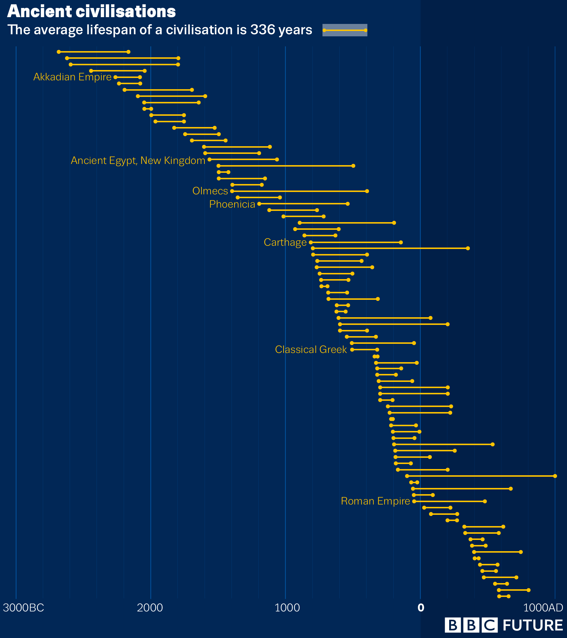 Average lifespan of civilizations