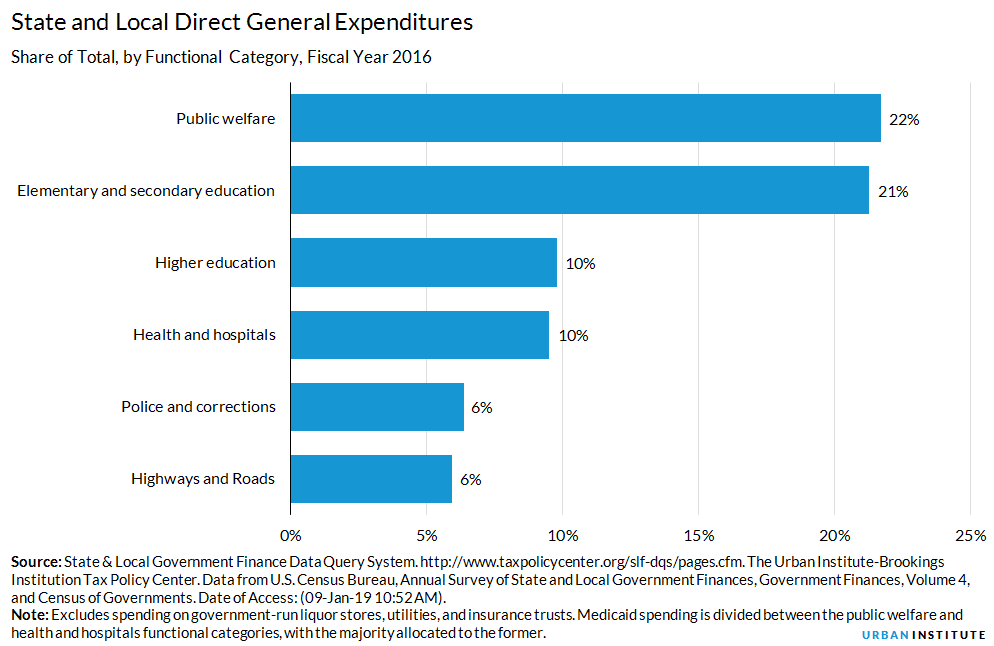 state and local government spend most of their money on welfare