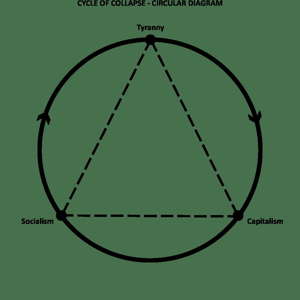 Cycle of collapse circular diagram | anacyclosis
