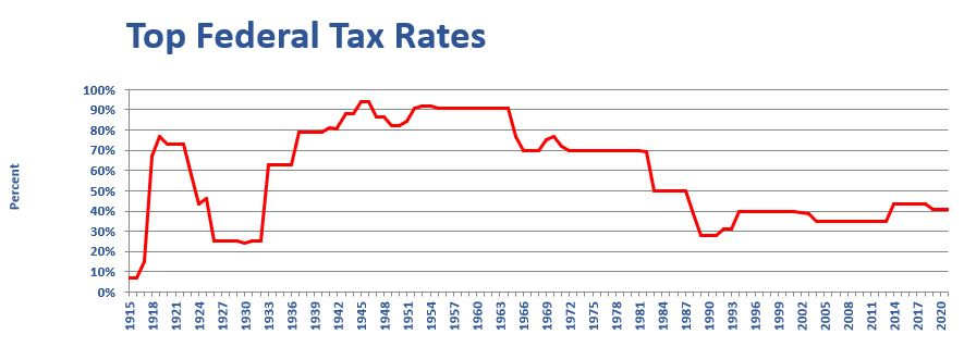 top federal tax rates