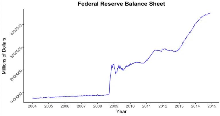 original federal reserve balance sheet - QE