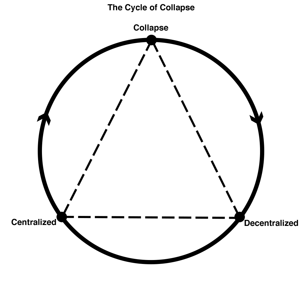 The cycle of collapse diagram