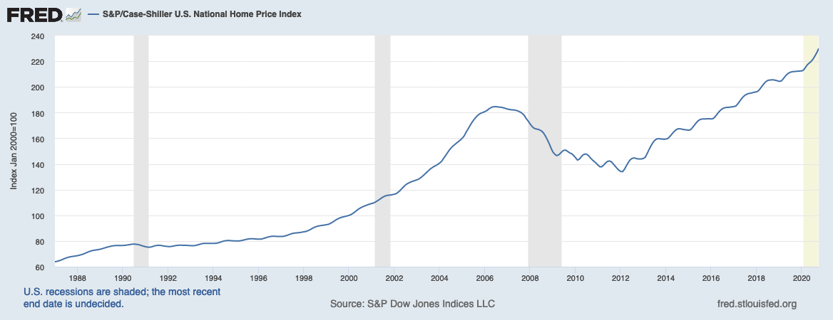 fred housing market prices over time