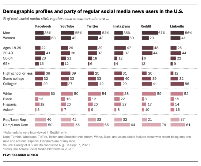 social media users that get news from twitter graphic demographic profiles