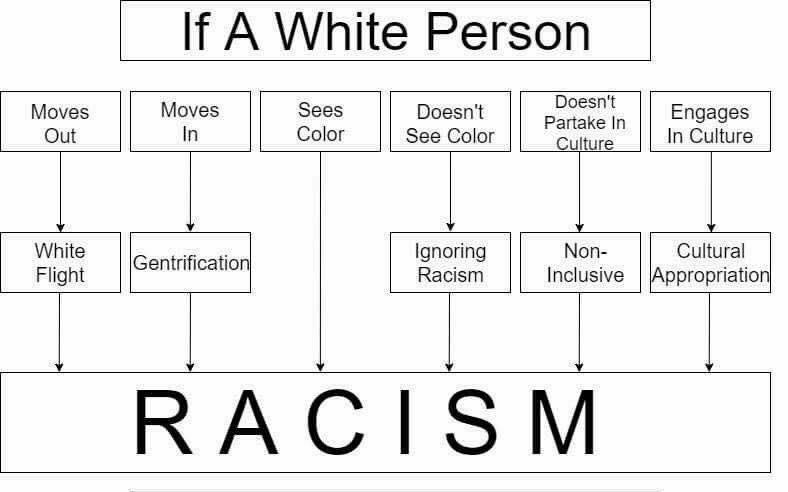 critical race theory white person racism