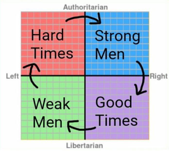 Strong Men Create Good Times meme