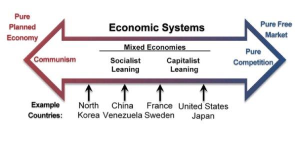 economic systems tutorial image