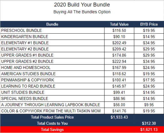 Buying All The Bundles Option