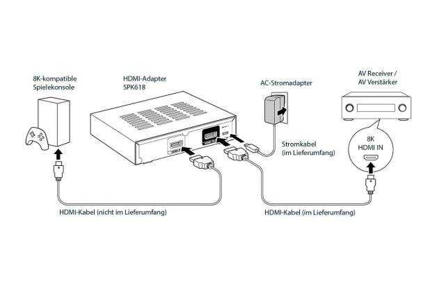 Sound United HDMI Adapter Kit SPK618 01
