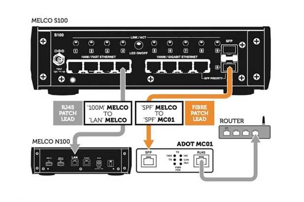 ADOT MC01 Audiophile Grade Gigabit Ethernet Media Converter 07