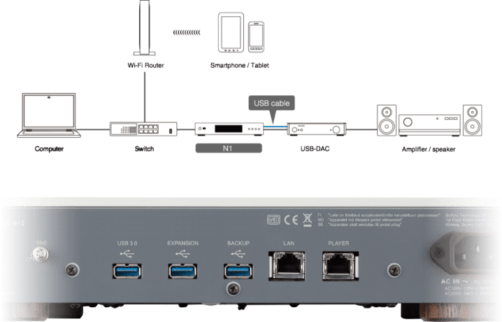 Melco Music Server using direct USB DAC