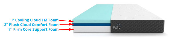 Puffy Lux Mattress Layers