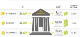 ECONOMIC DRIVER: Higher Ed pumps $63.5B into NC economy